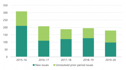 FIGURE 2D: Number of new and unresolved prior-period internal control issues for 2015–16 to 2019–20