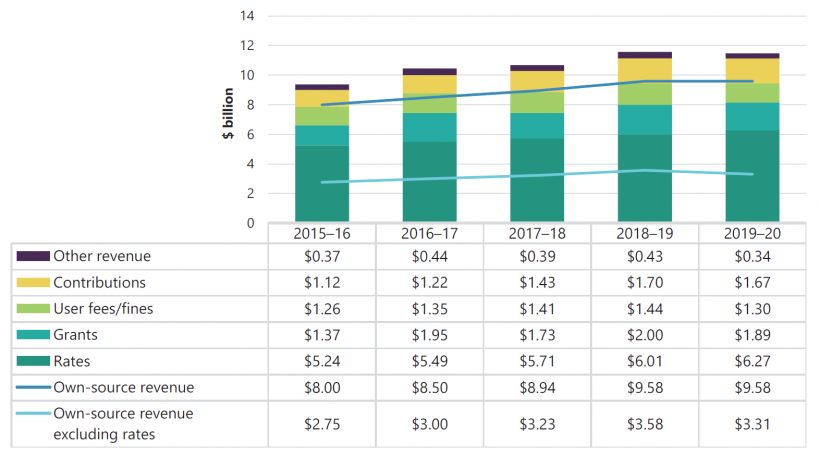 FIGURE 3C: The sector's revenue composition from 2015–16 to 2019–20