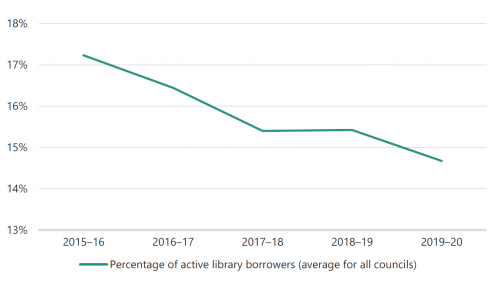 FIGURE 3D: Percentage of active library borrowers from 2015–16 to 2019–20