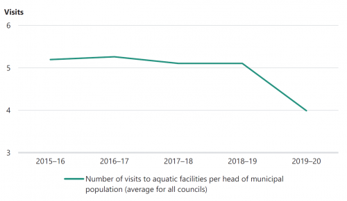 FIGURE 3E: Utilisation of aquatic facilities from 2015–16 to 2019–20