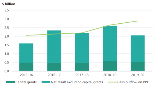 FIGURE 3T: The sector's capital spending from 2015–16 to 2019–20