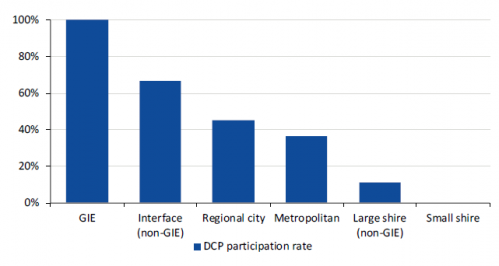 Councils with DCP contributions by council type, 2017-18 and 2018-19