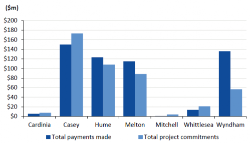 GAIC payments versus commitments