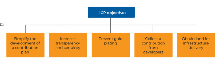 The ICP program's objectives