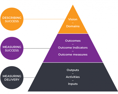 Victorian Government outcomes architecture