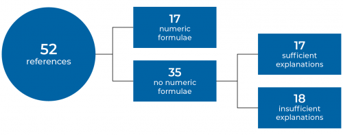 Lack of formulae specified in the guide