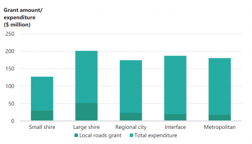 FIGURE 1I: Local roads grants as a proportion of total road expenditure across council cohorts