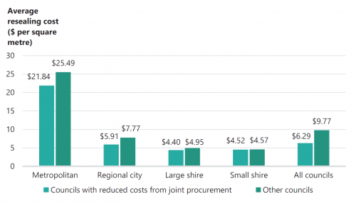 FIGURE 3I: Joint procurement and resealing costs