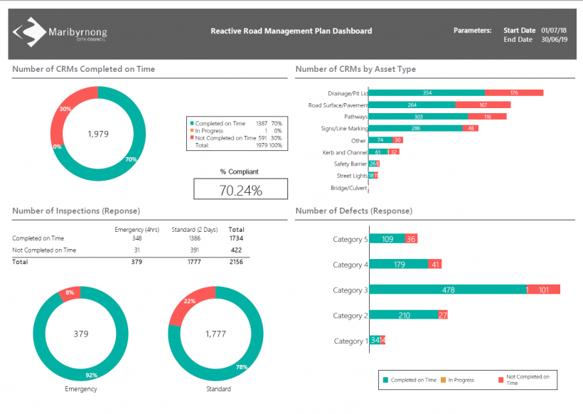 FIGURE 3L: Maribyrnong's 2018–19 reactive maintenance dashboard