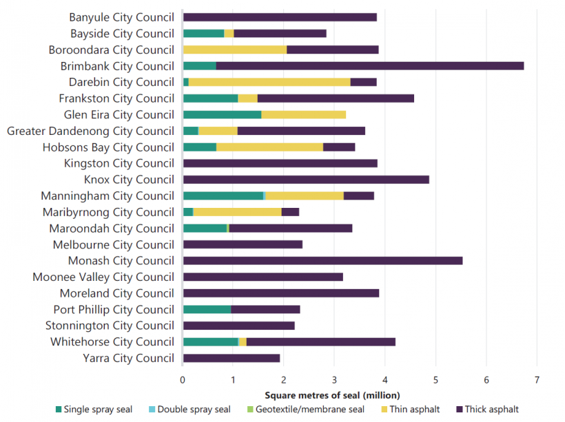 FIGURE E1: Seal types used on local road network—metropolitan councils