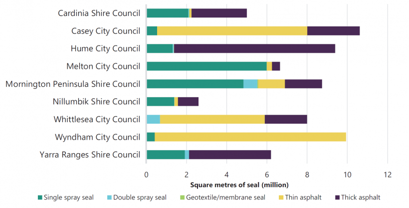 FIGURE E2: Seal types used on local road network—interface councils