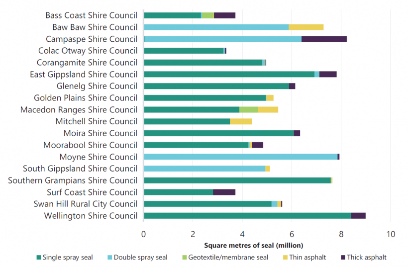 FIGURE E4: Seal types used on local road network—large shire councils