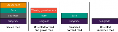 FIGURE 1C: Layers of sealed and unsealed roads