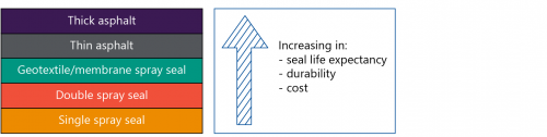 FIGURE 1D: Hierarchy of seal types based on life expectancy, durability and cost