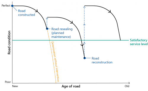 FIGURE 1F: Road deterioration graph