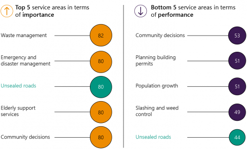 FIGURE 2B: Community satisfaction with unsealed road maintenance