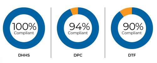 Figure A Police check compliance rates, 1 July 2017 to 30 June 2019