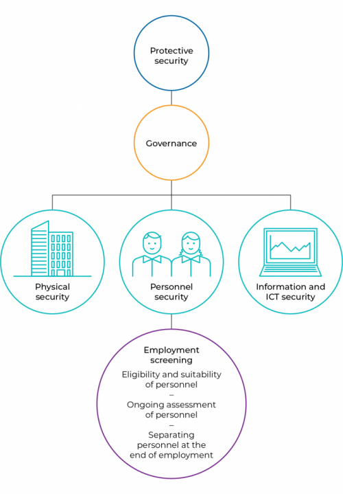 Figure 1D Australian Government Protective Security Policy Framework 2018