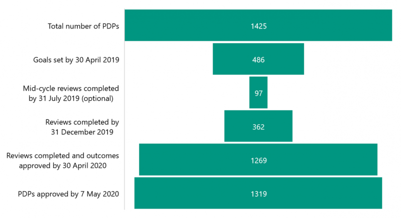 FIGURE 3A: Timeliness and completion rates of 2019 PDP milestones