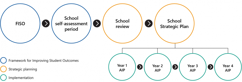 FIGURE 1C: School review and planning cycle
