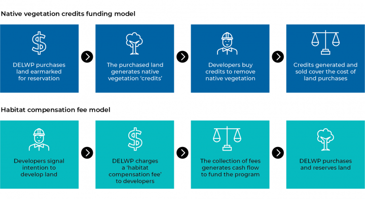 Figure 2H  Comparison of the MSA funding models