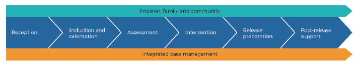 GEO's Continuum of Care model