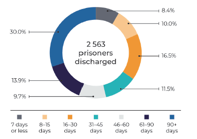 Length of stay for sentenced and remand prisoners discharged between January-December 2019