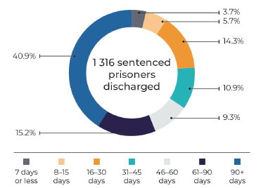 Length of stay for sentenced prisoners discharged between January-December 2019