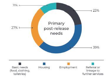 Primary post-release needs delivered at the Bridge Centre between January-August 2019