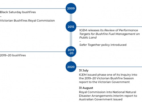FIGURE 1B: Time line of key events from the Black Saturday bushfires