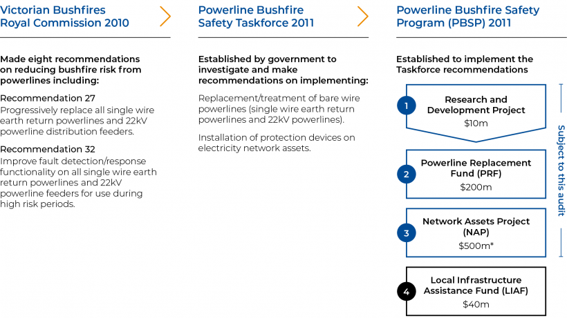 FIGURE 1M: Timeline of events that led to the PBSP