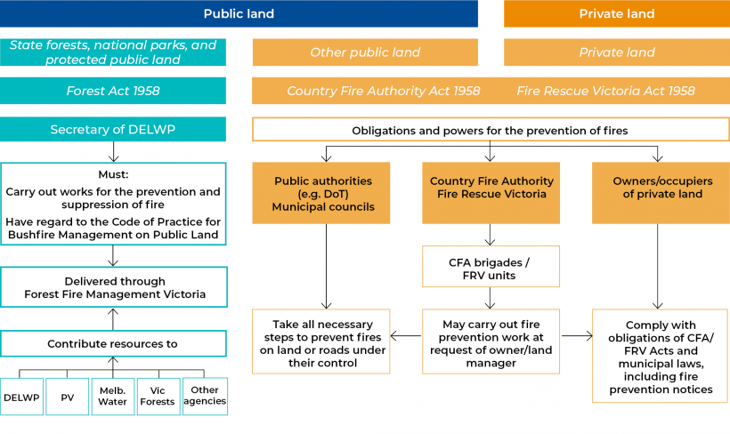 FIGURE 1G: Roles and responsibilities for managing bushfire risk on public and private land