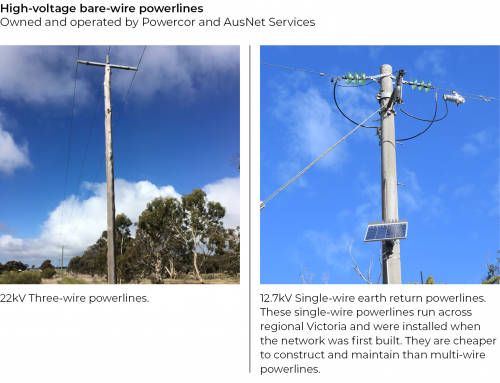 FIGURE 1N: Bare-wire powerlines addressed by the PRF