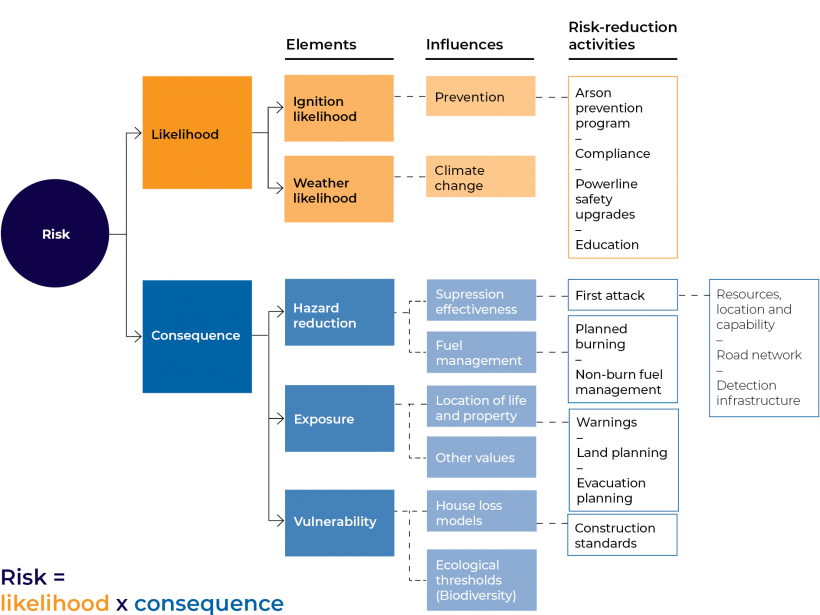FIGURE 1F: Elements of bushfire risk and risk-reduction strategies