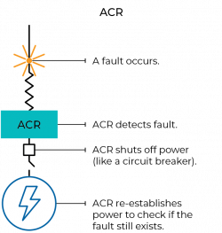 FIGURE 1O: How ACRs work
