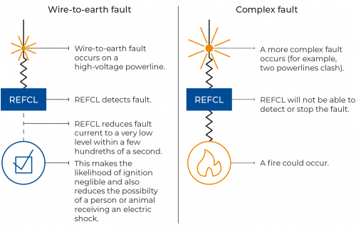 FIGURE 1P: How REFCLs work