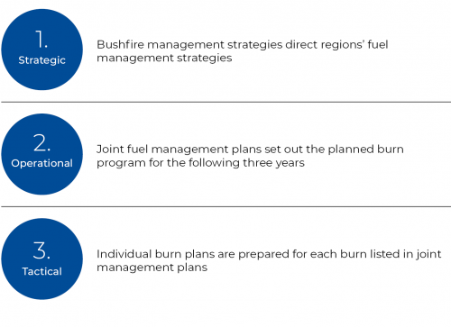 FIGURE 2H: Three levels of fuel management planning