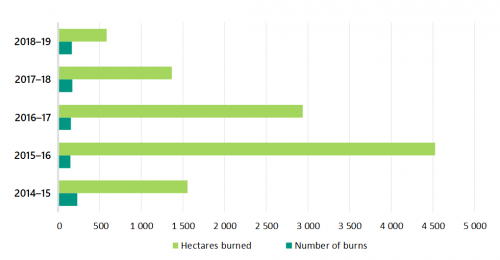 FIGURE 3I: Quantity and size of planned burns that CFA completed between 2014–15 and 2018–19