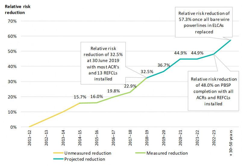 FIGURE 5O: The PBSP's relative reduction from financial year 2011–12 to 2072–73