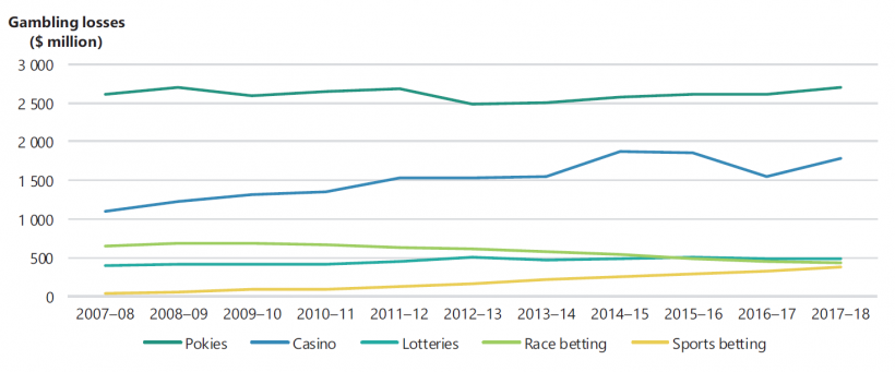 FIGURE 1A: Gambling losses by gambling product 2007–08 to 2017–18, Victoria