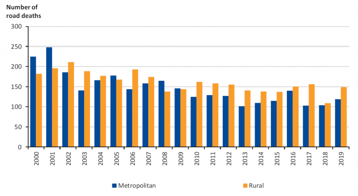 Figure 1D Number of road deaths in metropolitan Melbourne and rural Victoria between 2000 and 2019