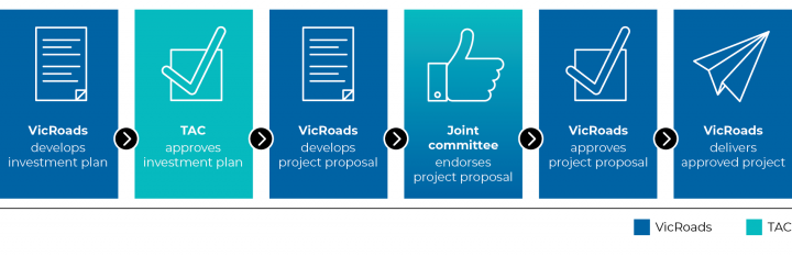 Figure 2E VicRoads and TAC's project approval process