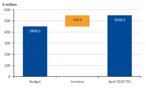 Figure 3C  Total estimated cost (TEC) of project changes