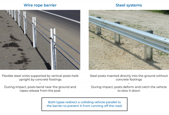 Figure C3 Characteristics of wire rope barriers and steel systems