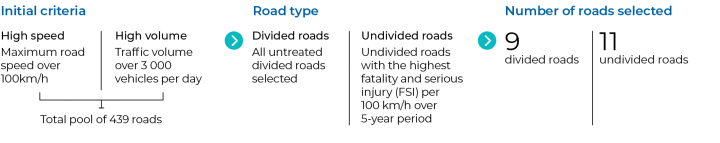 Figure 2A Top 20 roads selection process