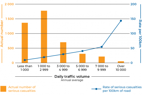 Figure 2B  Serious casualty rates per 100 kilometres compared to the actual number of serious casualties on low-volume to high-volume roads between 2011 and 2015
