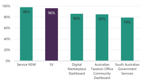 FIGURE 2H: Customer satisfaction scores for a sample of digital services and transactions