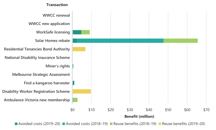 FIGURE G1: SV's reported benefits by transaction type for 2018–19 and 2019–20
