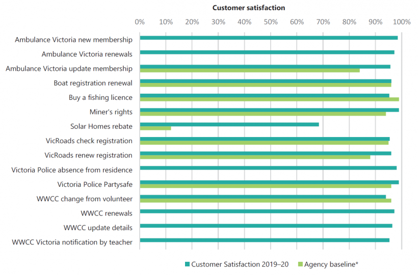 FIGURE G3: SV's customer satisfaction scores against baselines