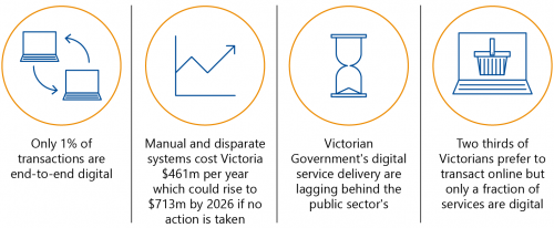 FIGURE 1A: The state of Victorian Government digital service delivery in 2015